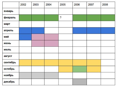 Заполненная таблица для анализа биоритмов