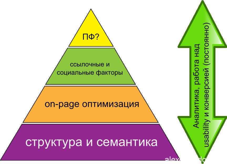 Продвижение сайта пирамида продвижение и раскрутка сайтов статья