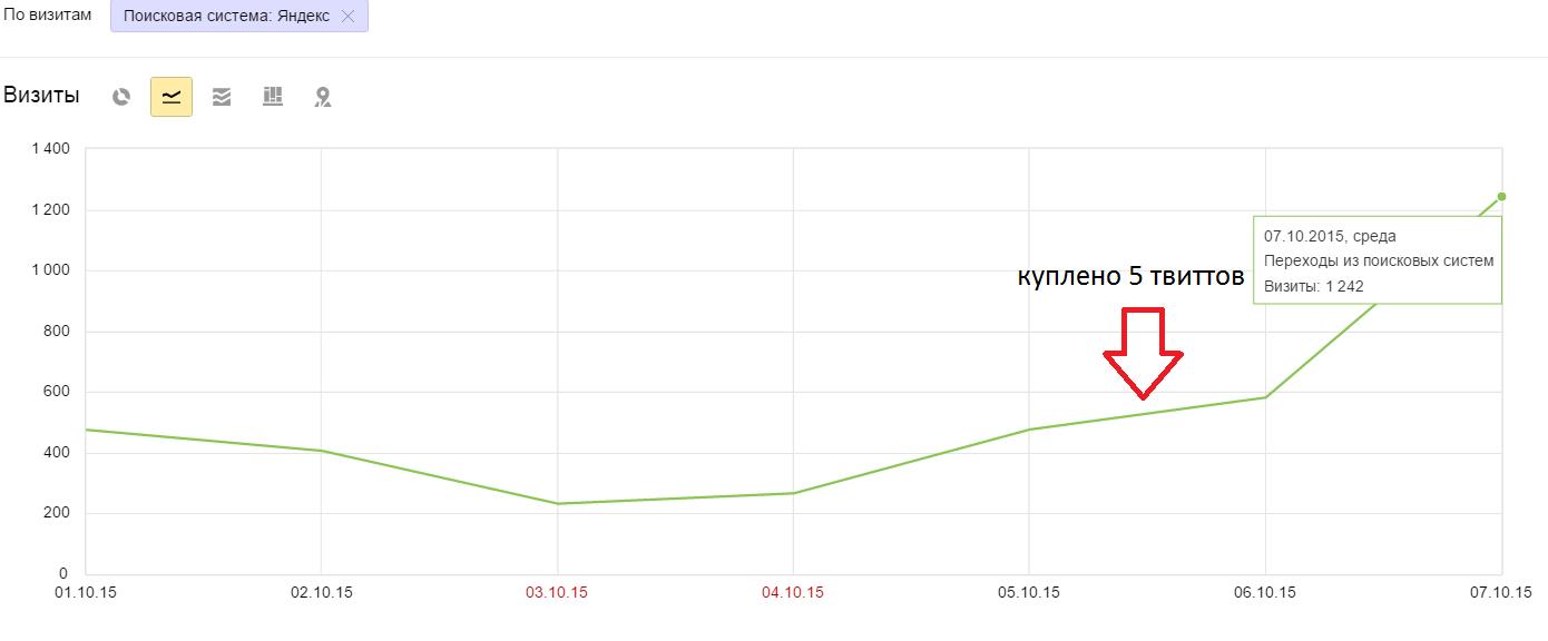 анализ страниц сайта seo