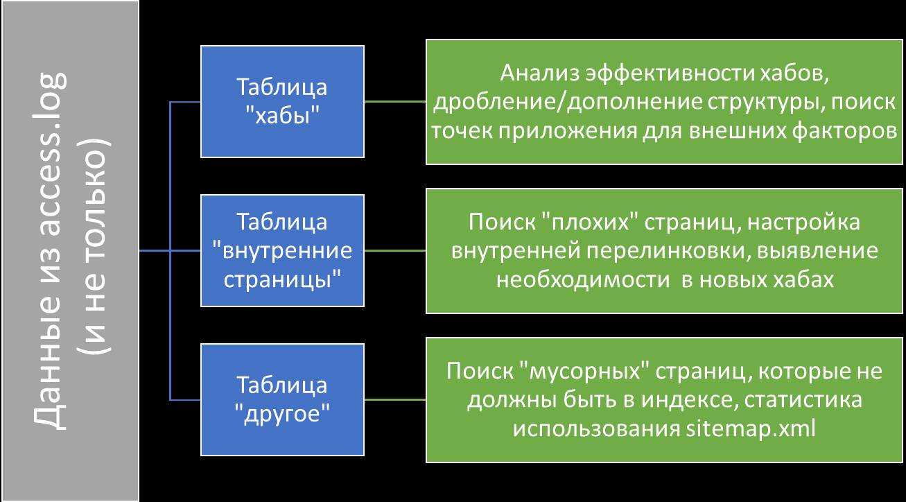 схема использования данных