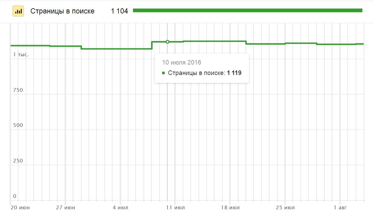 Индексирование — Яндекс.Вебмастер - Opera