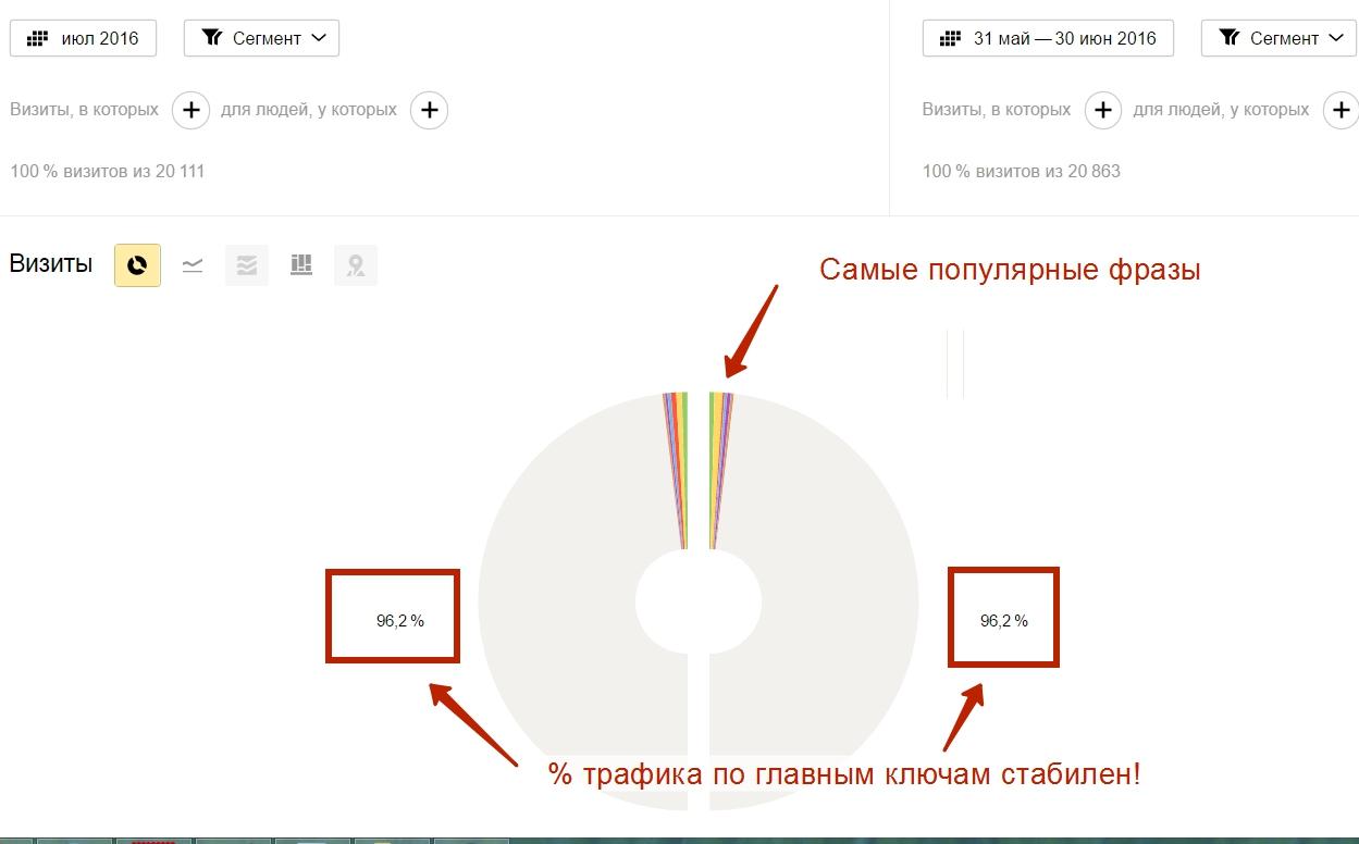 Поисковые фразы — Яндекс.Метрика - Opera