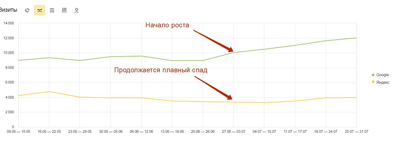 Поисковые системы — Яндекс.Метрика - Opera