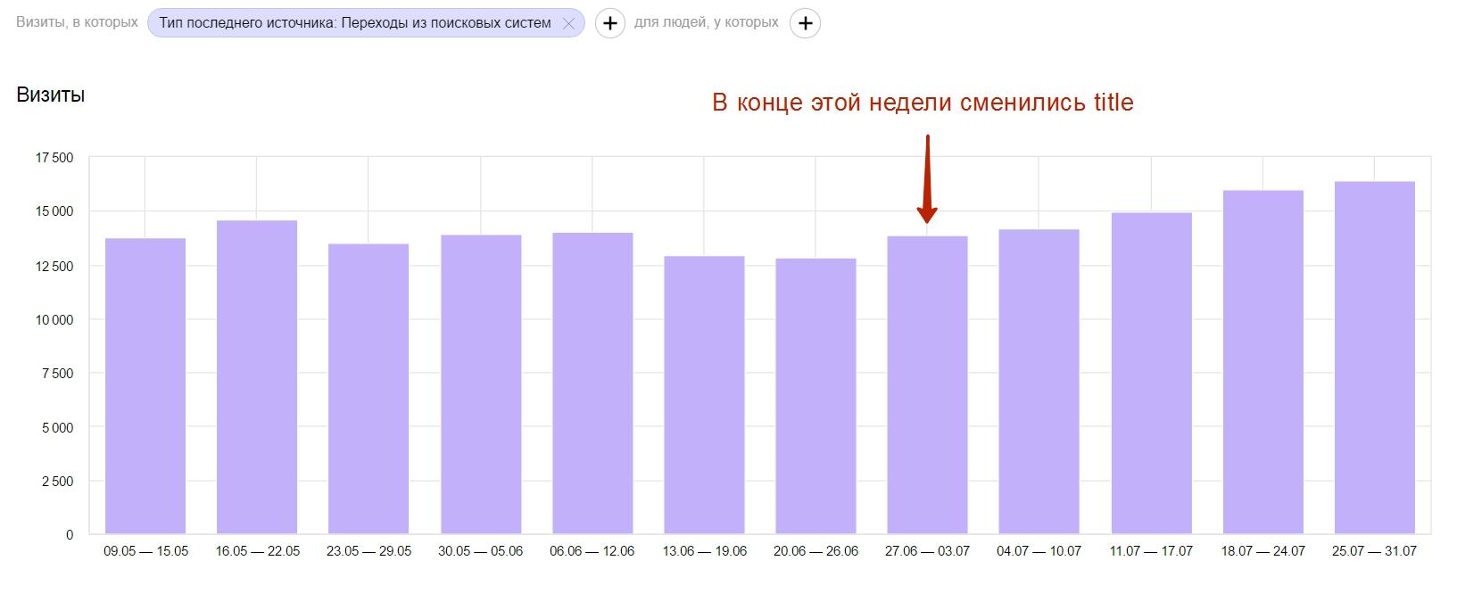Посещаемость — Яндекс.Метрика - Opera