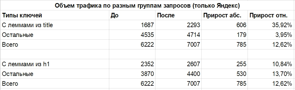 Распределение трафика по типам запросов