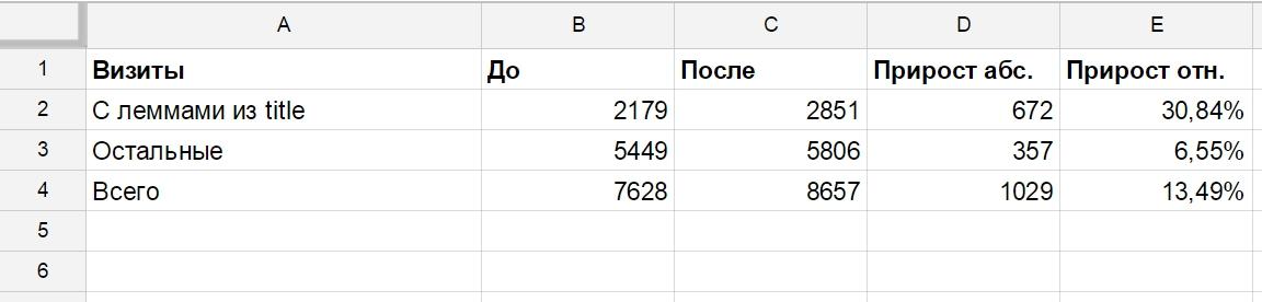 Рост трафика по сегментам ключевых слов - Google Chrome